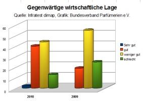 Deutschlandtrend 2010
