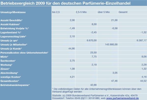 Grafik Teilergebnis 2009_g