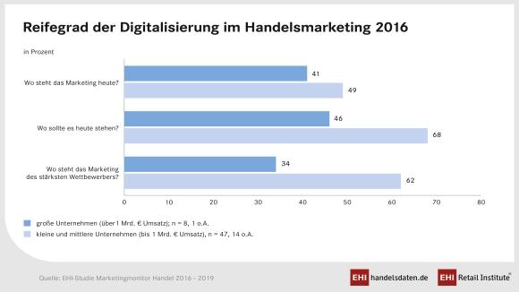 c40d31322b120b EHI und Statista  E-Commerce-Markt in Deutschland 2016 ...