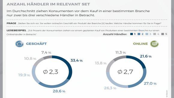 Anzahl_Haendler_im_Relevant_Set_580