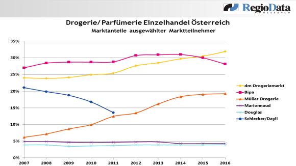 Drogerie_Parfümerie_Österreiche_2016