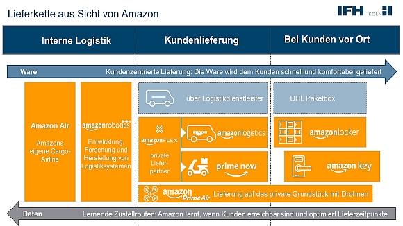 Lieferkette aus Sicht von Amazon IFH_580