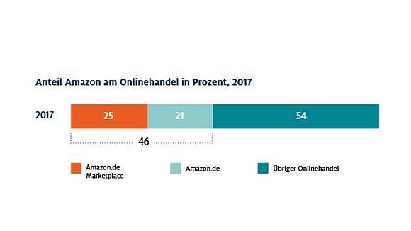 Amazon Anteil Onlinehandel_D_2017_580
