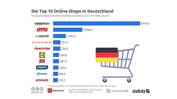 60759d2b83e8ff E-Commerce-Markt in Deutschland 2017 - Wachstum schwächt sich ab
