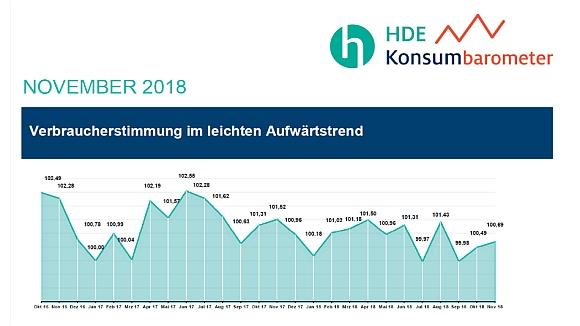 HDE Konsumbarometer_November_2018_580