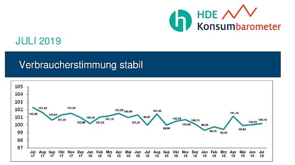 Verbraucherstimmung im Juli 2019_HDE_580