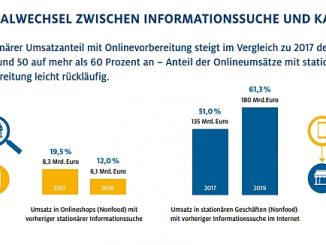 Kanalwechsel zwischen Information und Kauf