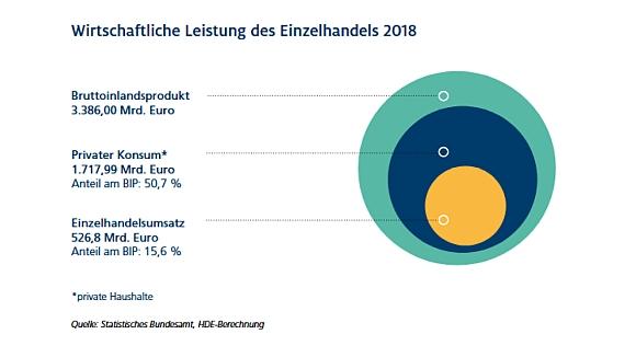 Wirtschaftliche Leistung des Einzelhandels 2018_580