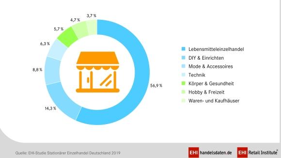 Stationaerer_Einzelhandel_2019_Verteilung_Umsaetze_580