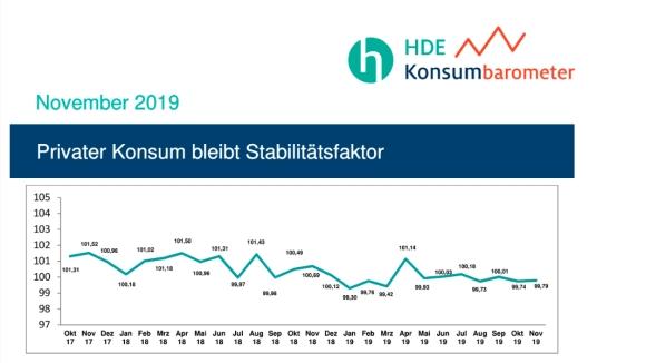 HDE-Konsumbarometer_November_2019_580