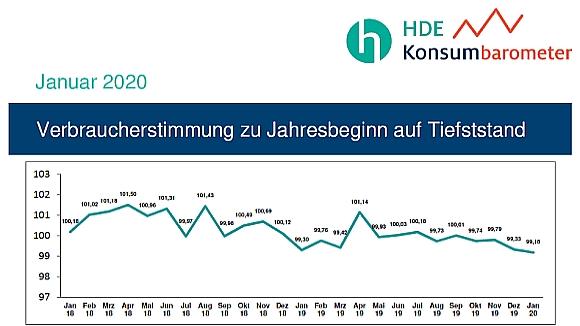 Verbraucherstimmung zum Jahresanfang 2020_580