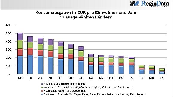 Grafik: Konsumsaugaben Drogerie/Parfümerie in Europa: Schweiz und Frankreich am höchsten (c) REGIODATA