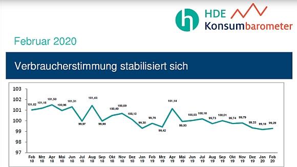 HDE Konsumbarometer_0220