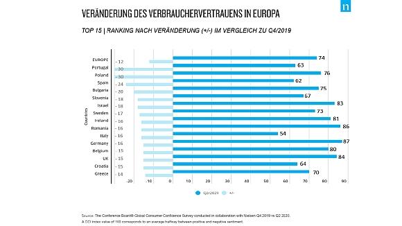 Verbrauchervertrauen Nielsen Europa 07_2020